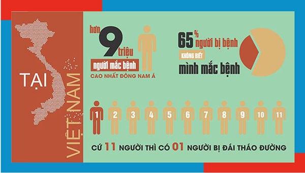 cảnh báo bệnh tiểu đường tại Việt Nam